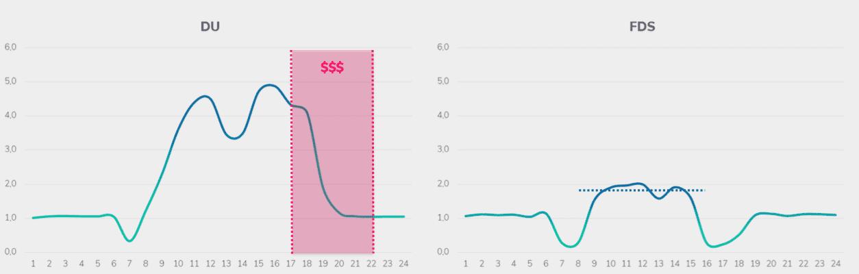 Gráfico mostra a economia de conta de luz gerada após mudança para Tarifa Branca